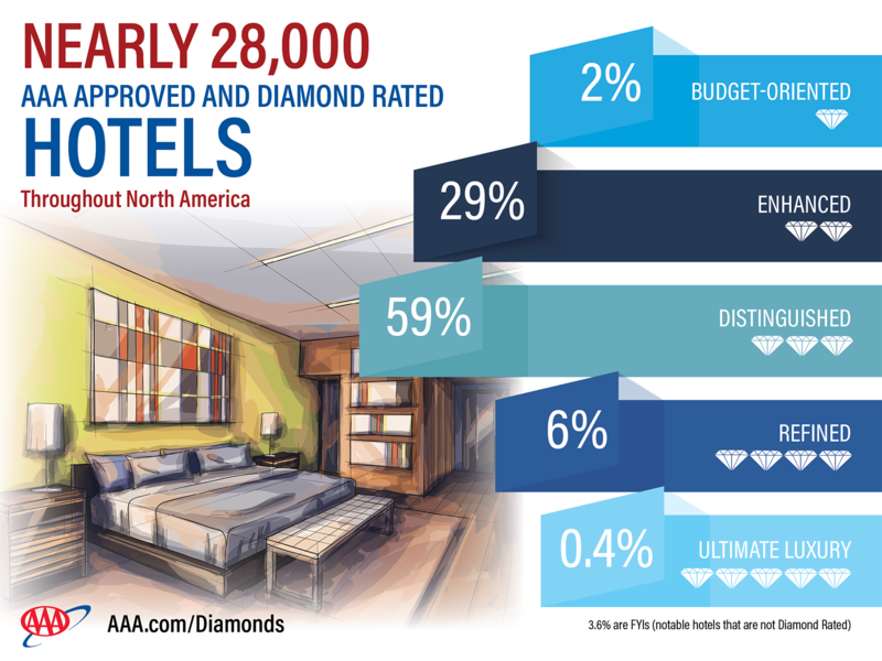 New York City Has The Most Four Diamond Hotels 54 Followed By Chicago 32 And Boston 28 Five 10 Las Vegas